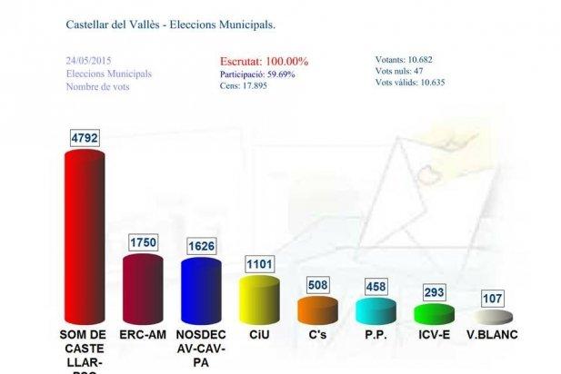 Gràfic de resultat de les eleccions municipals de 2015