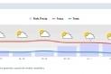 Previsió meteorològica dels pròxims dies a Castellar del Vallès