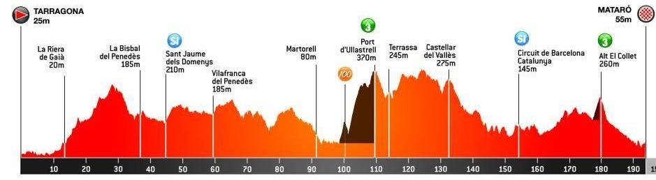 Perfil de la sisena etapa de la Volta a Catalunya de Tarragona a Mataró